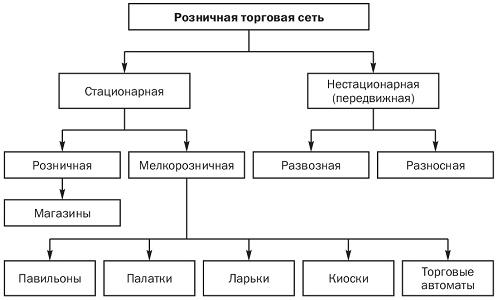 Развитие розничной сетевой